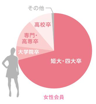 最終学歴割合:女性