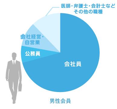 最終学歴割合:男性