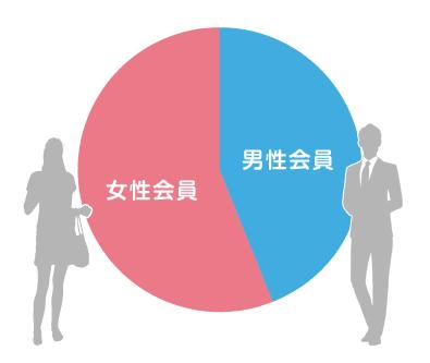 会員数グラフ