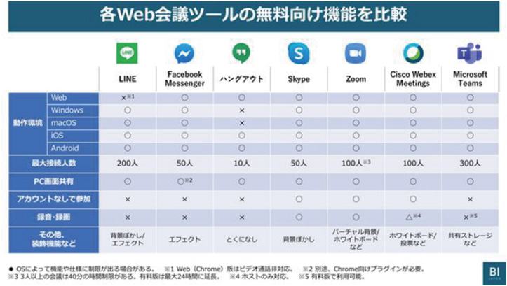 各Web会議ツールの無料向け機能を比較
